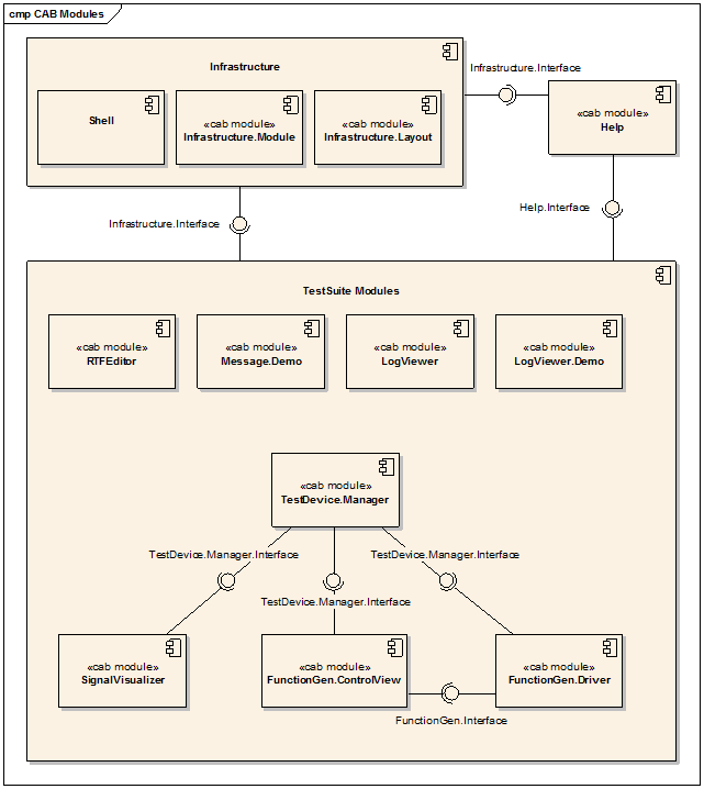 prototype   diploma thesis  evaluation of plug in architectures    figure    an uml component diagram that shows the modules of the test suite